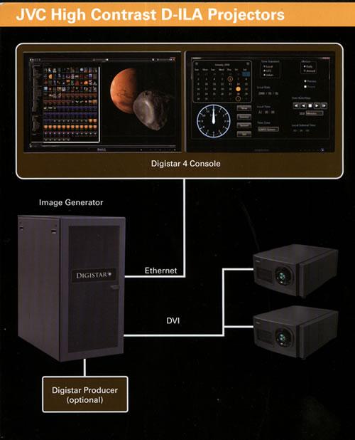Proyector JVC D-ILA