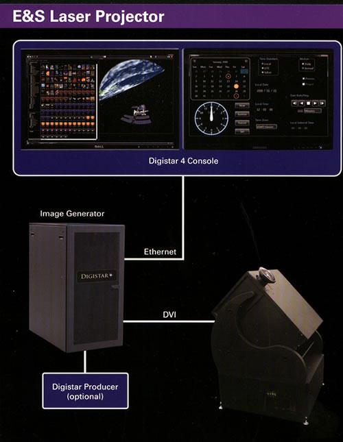 Proyector Láser E&S
